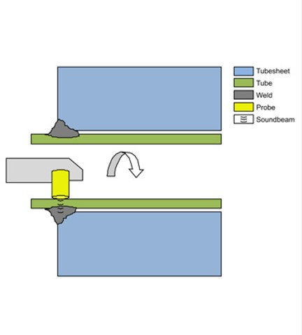 Tube to Tubesheet weld inspection | JSC Inspections